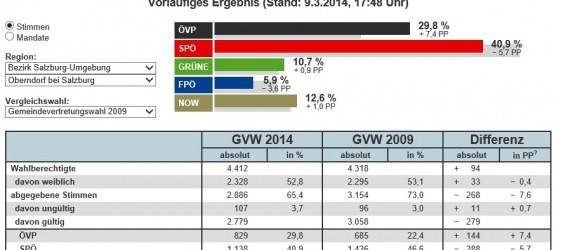 Gemeindevertretungswahlen Stimmen Oberndorf 09. März 2014