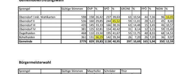 Wahlergebnis Oberndorf 2014 nach Sprengeln