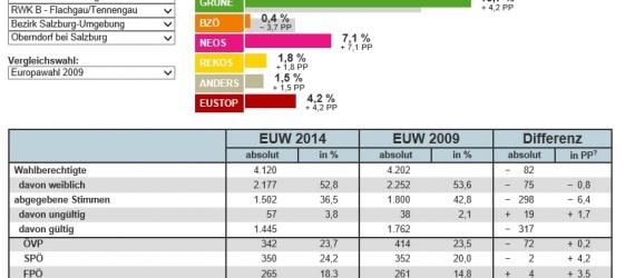 EU-Wahl 2014 - Ergebnis Oberndorf