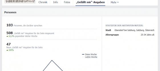 47 neue Likes für JA zu Oberndorf - SPÖ OBERNDORF
