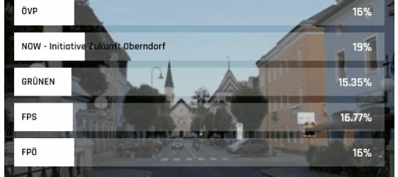 Ergebnis Wahlumfrage Oberndorf